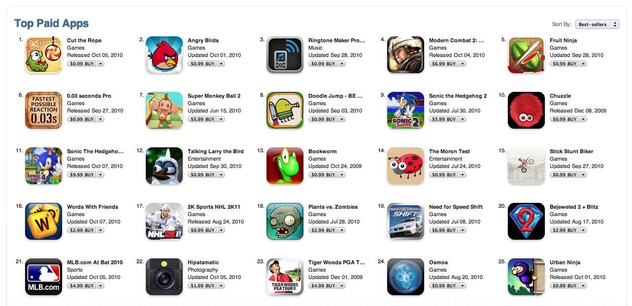 Top Games by Category